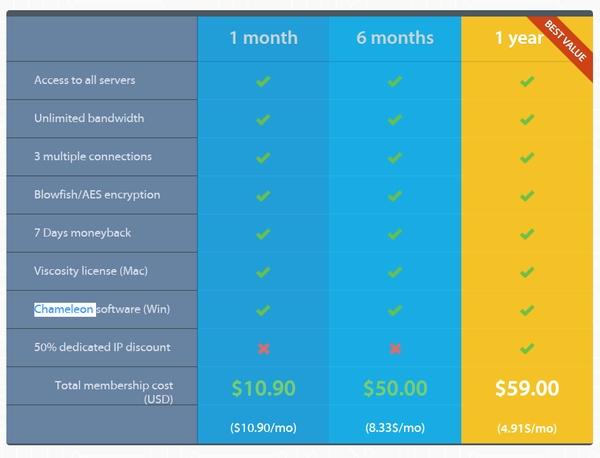 VPN Area Preise